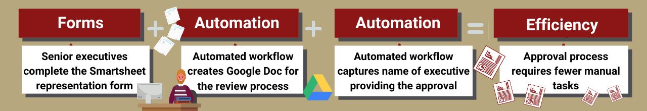 Infographic showing improved service is a combination of forms and automation. Described below.