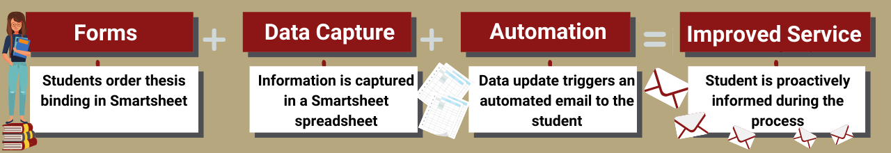 Infographic showing improved service is a combination of forms, data capture, and automation. Described below.