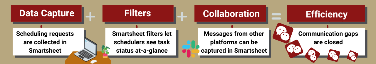 Infographic showing improved service is a combination of data capture, filters, and collaboration. Described below.
