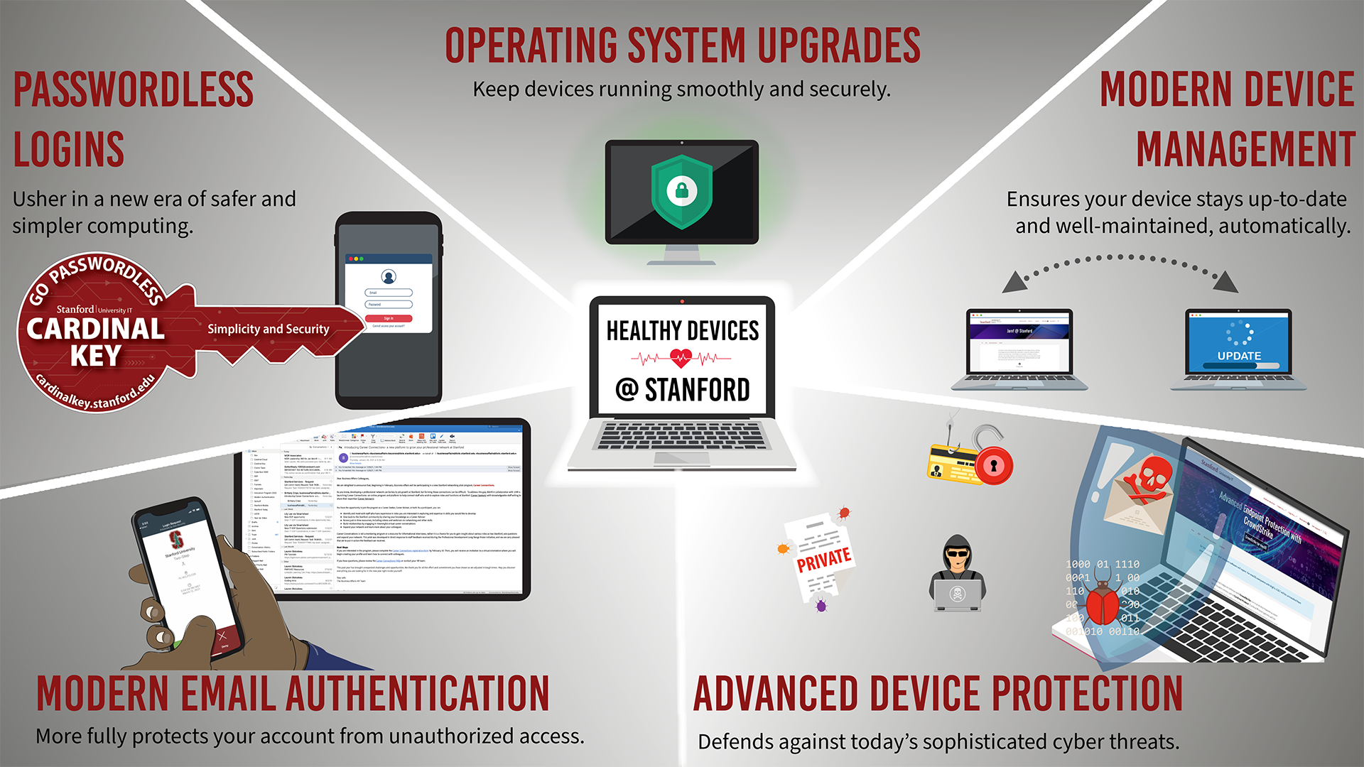 Infographic showing five initiatives for Healthy Devices @ Stanford. Described below.