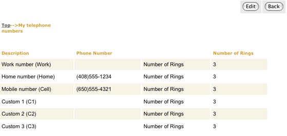 View user parameters, telephone numbers filled in
