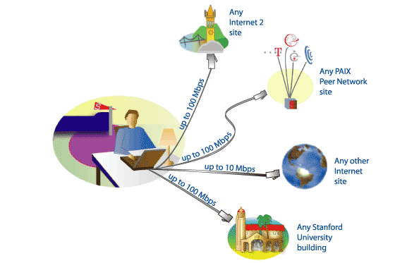 Diagram of student residential network