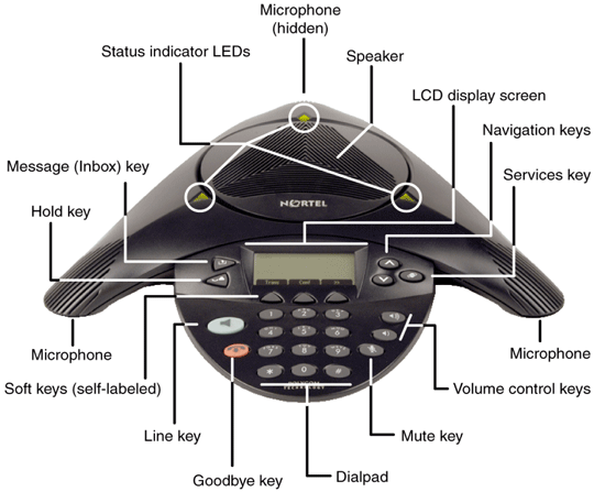 Top-of-set Function Diagram  IP Conference Phone 2033 Top View Diagram Extension
