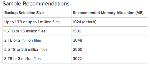 guide for memory allocation