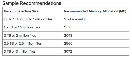 Adjusting Memory Allocation To Code42 Crashplan