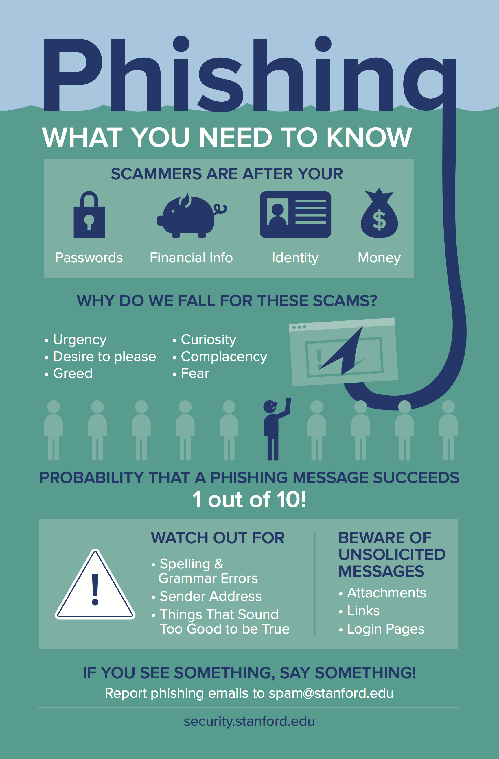 Phishing infographic