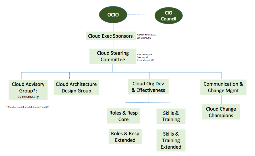Cloud Program Organization Chart University It