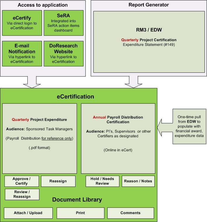 Analysis diagrams university it quarterly payroll and expenditures project context diagram example ccuart Images