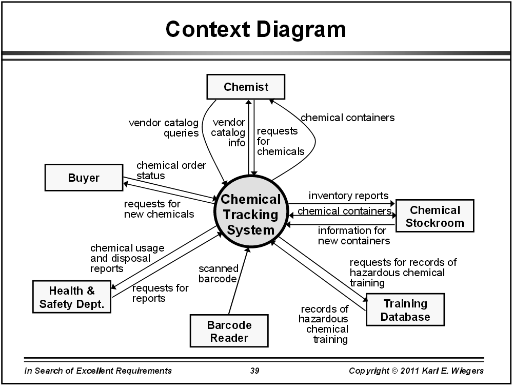 Analysis diagrams university it for Context analysis template