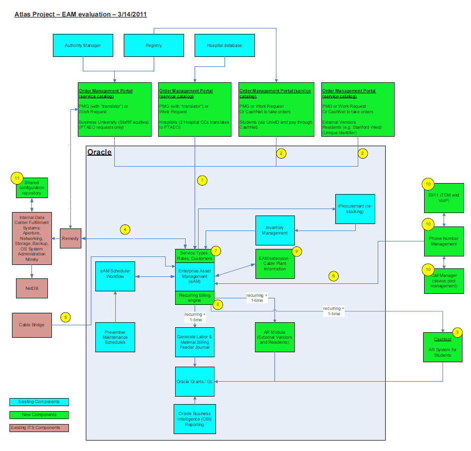 Analysis diagrams university it atlas project context diagram example ccuart Choice Image