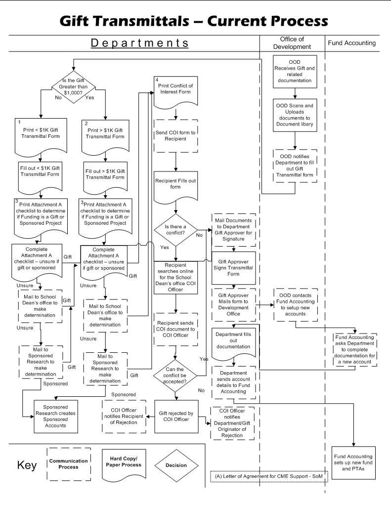 analysis diagrams university it rh uit stanford edu Application Process Flow Diagram Process Flow Map