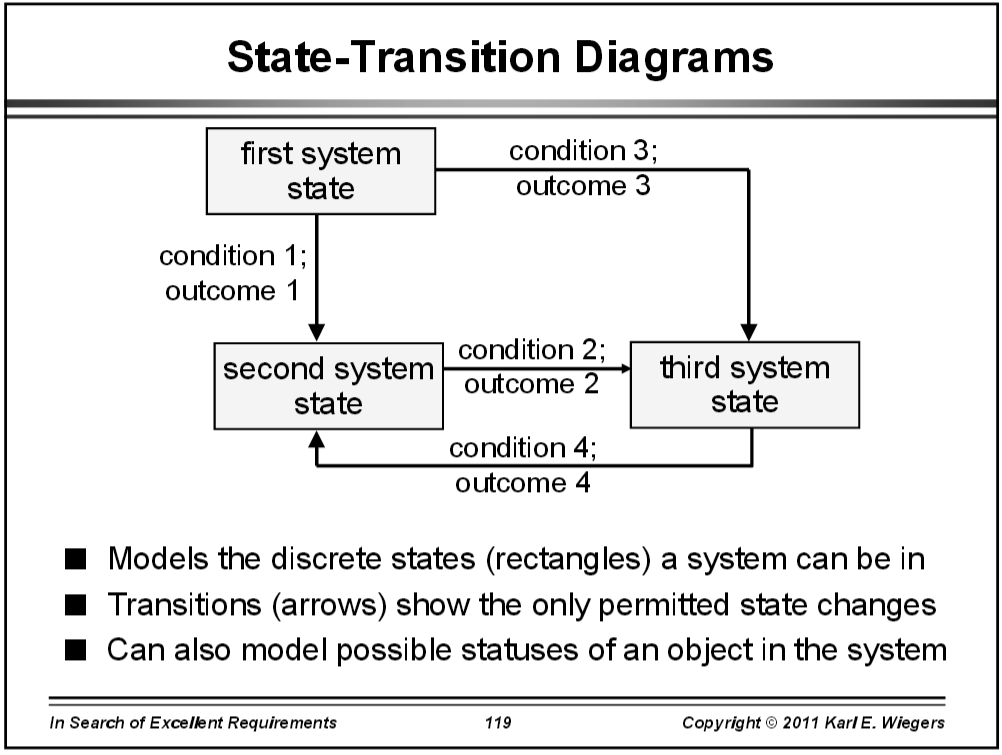 State Transition Diagram Instructional Image