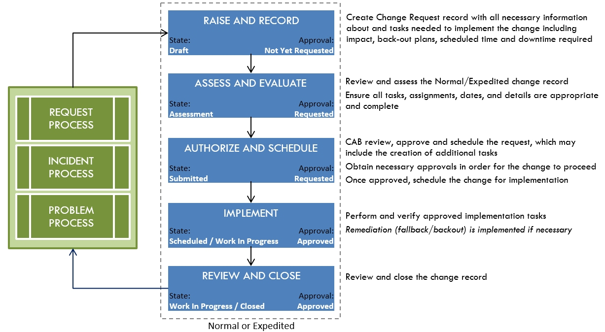 Normal And Expedited Change Request Process Flow With States