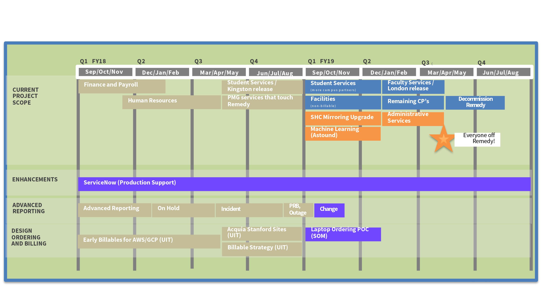 ServiceNow Project Roadmap | University IT