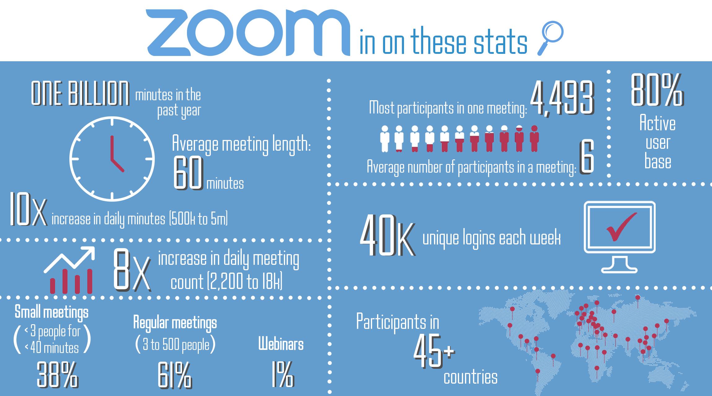 Infographic showing 2020 Zoom metrics below.