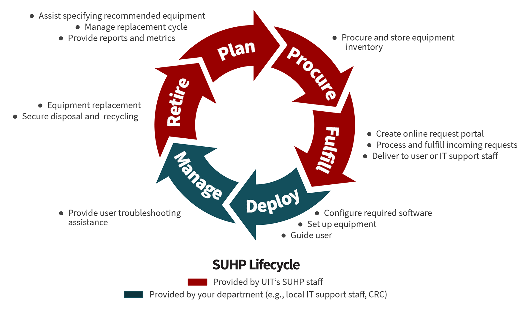 Decorative image showing phases of SUHP lifecycle. Plan, procure, fulfill and retire are handled by UIT. Deploy and manage are handled by your department. Additional text on this image is included below.
