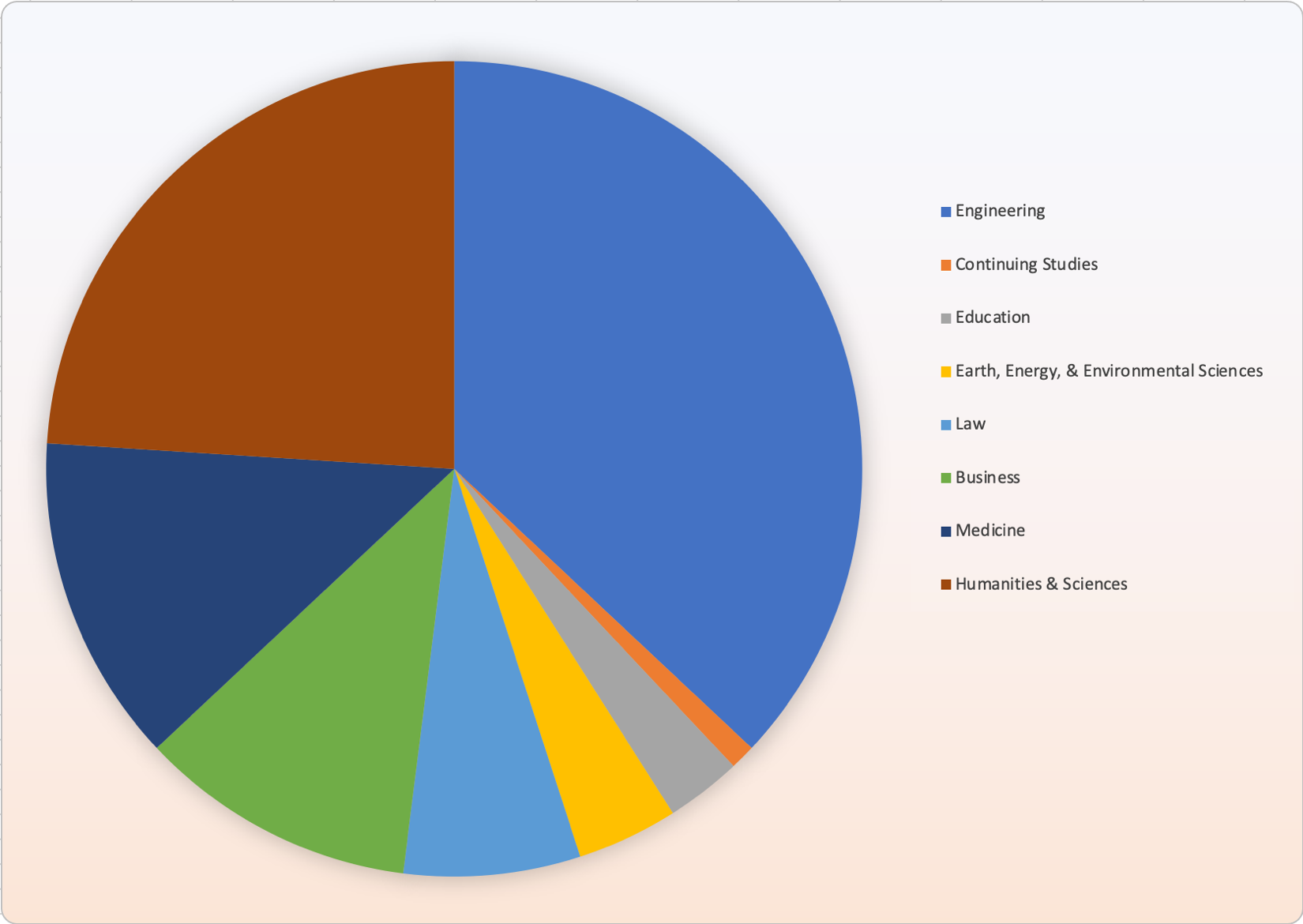 Pie chart showing a different color but no data label for each section.