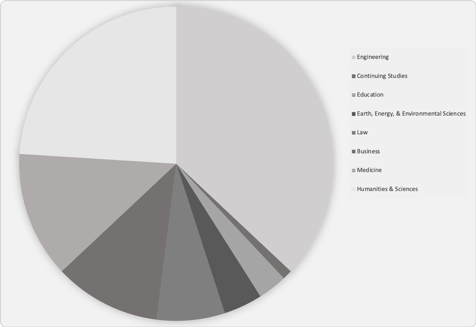 Pie chart showing all sections in grayscale and no data labels.