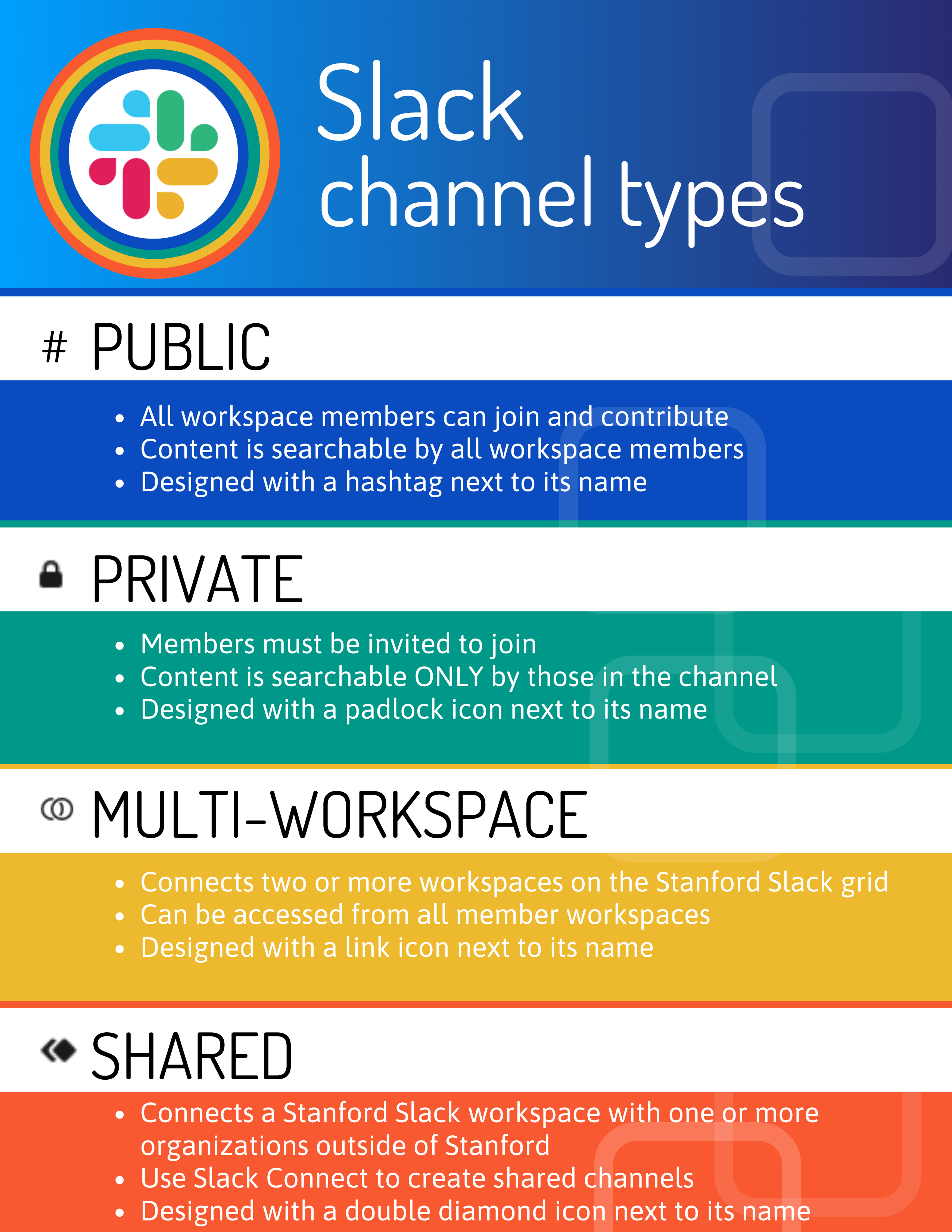 Infographic showing types of available Slack channels. Described below.