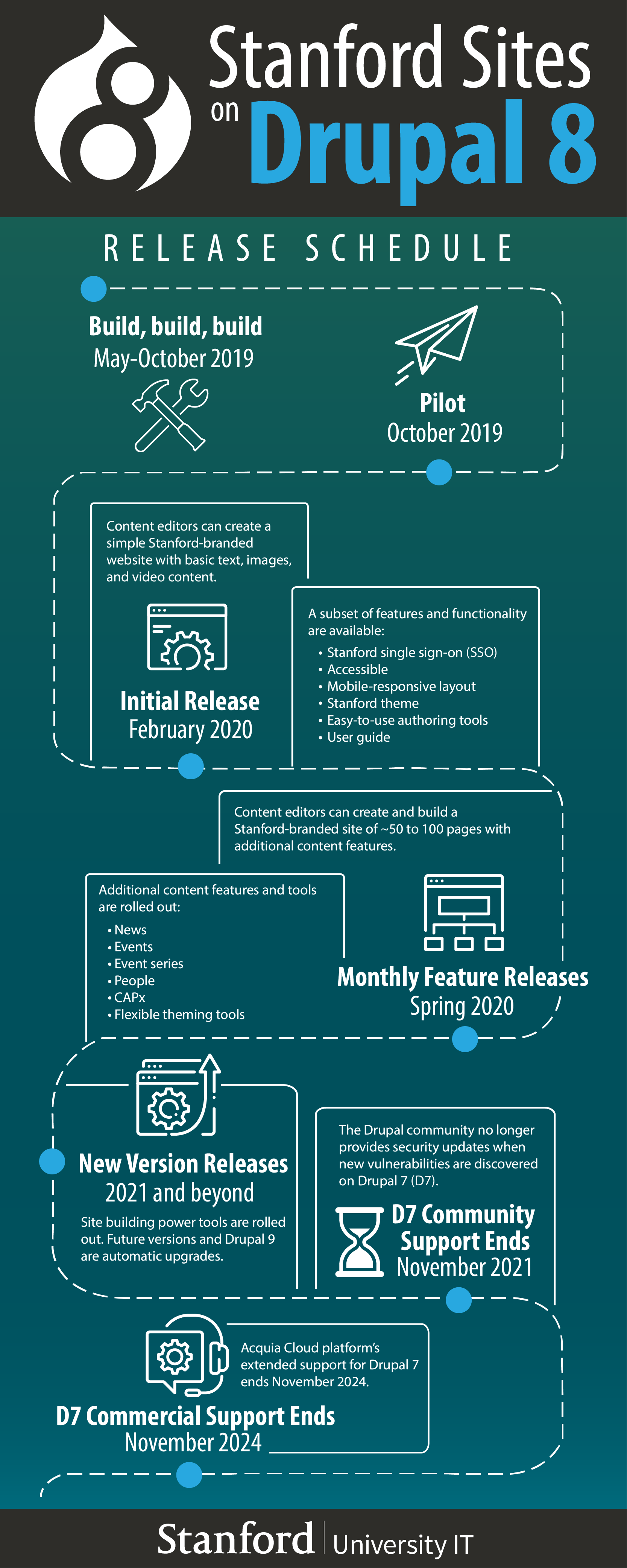 Infographic showing the release schedule for Stanford Sites on Drupal 8