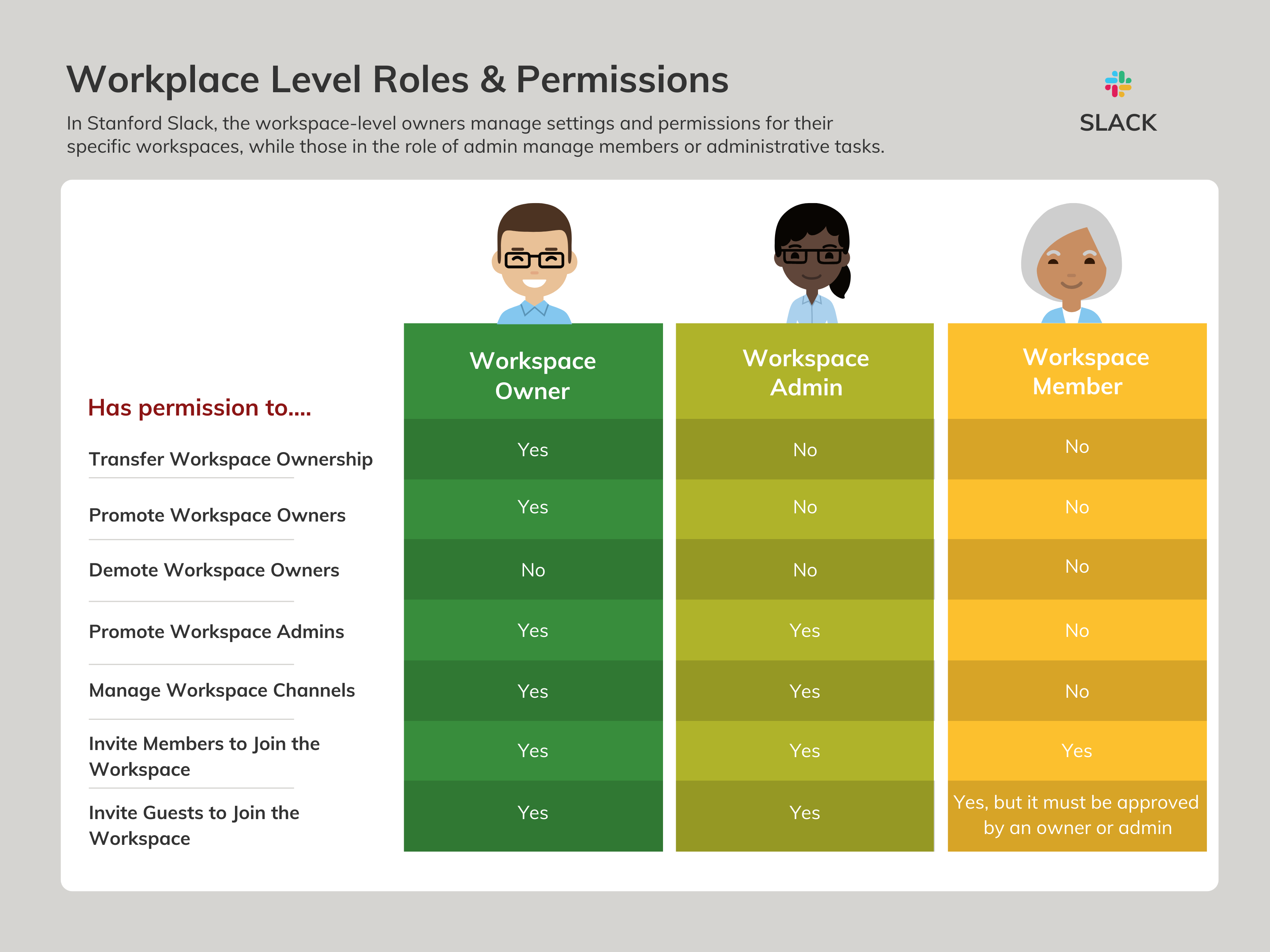 Infographic showing permissions of Slack roles. Described below.