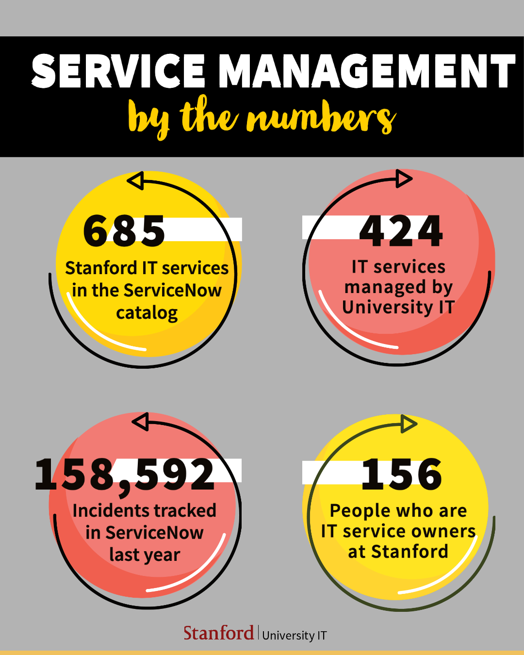 Infographic showing services across the Stanford footprint in ServiceNow data. trends in the Stanford community. Described below.
