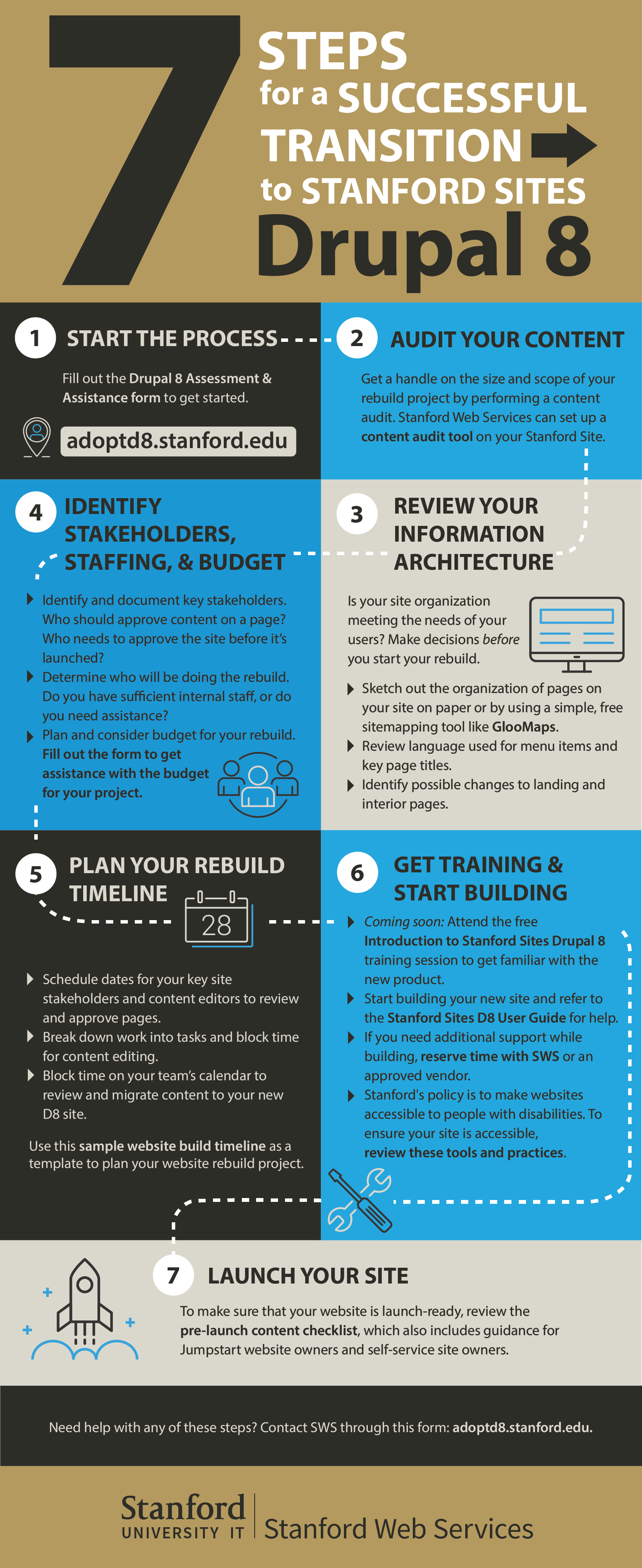Infographic showing seven tips to Drupal 8 transition. Described below.