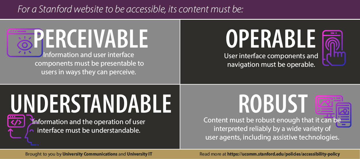 Infographic showing the principles for website accessibility