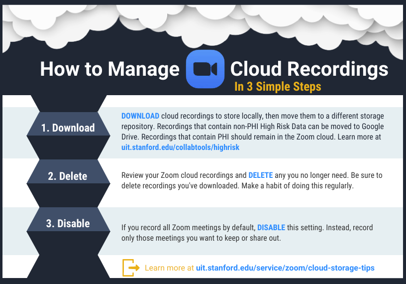 Infographic showing steps to manage Zoom cloud recordings.